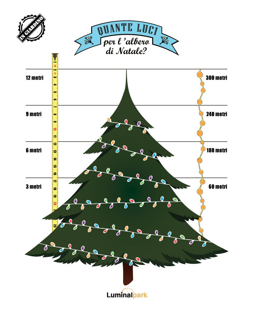 Albero Di Natale 7 Metri.Albero Di Natale Da Esterno Dritte E Consigli Luminal Park