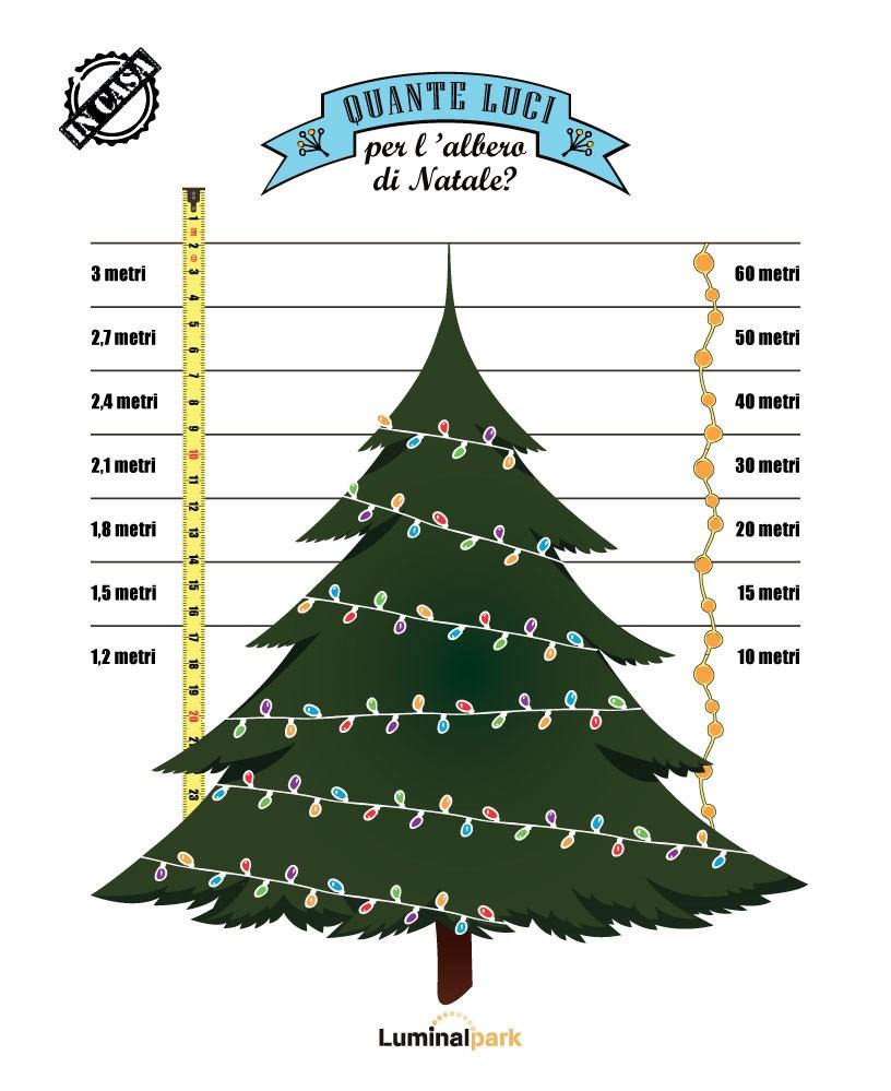 Albero Di Natale 5 Metri.Albero Di Natale Da Interno Dritte E Consigli Luminal Park